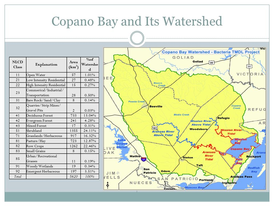 Copano Bay and Its Watershed