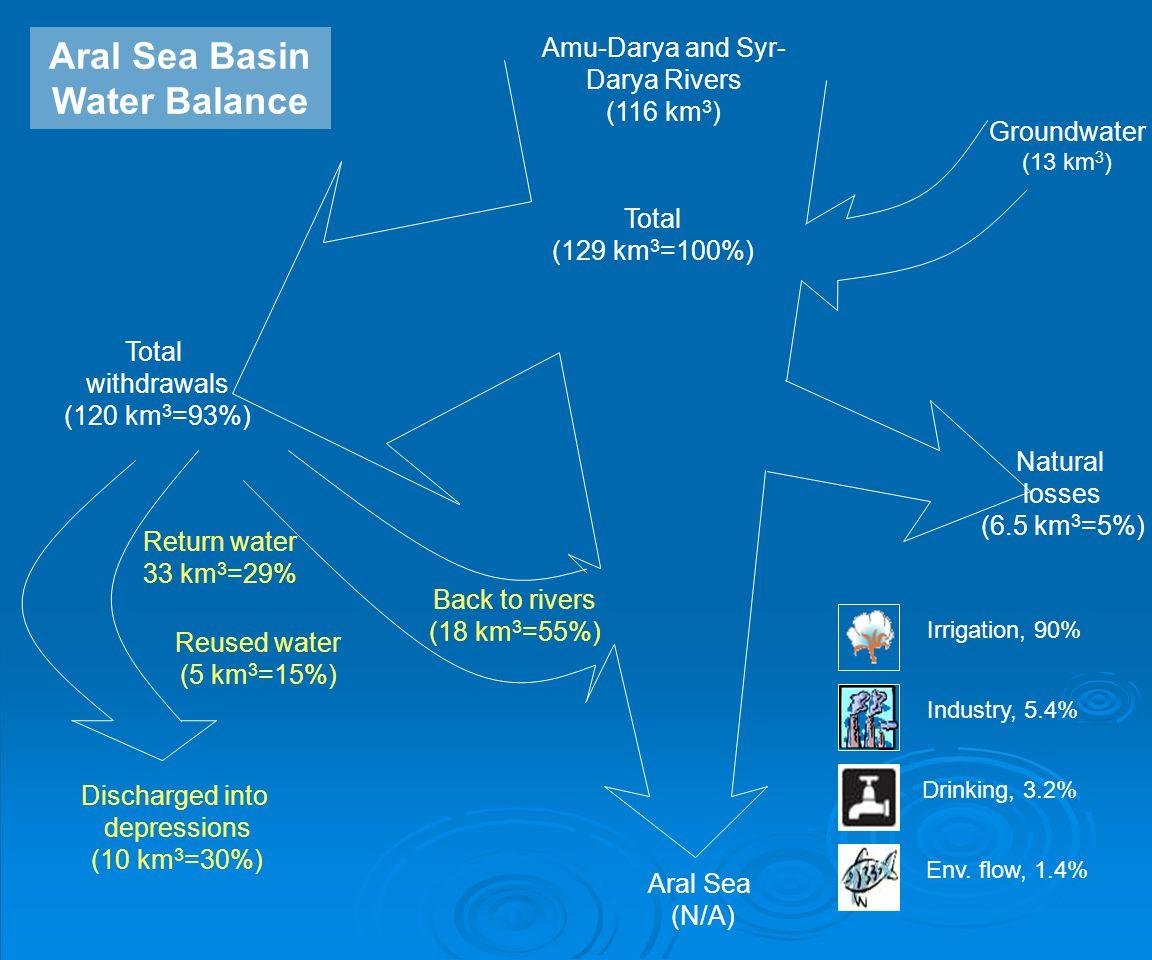 Aral Sea (N/A) Natural losses (6.5 km 3 =5%) Total withdrawals (120 km 3 =93%) Irrigation, 90% Industry, 5.4% Drinking, 3.2% Env. flow, 1.4% Amu-Darya