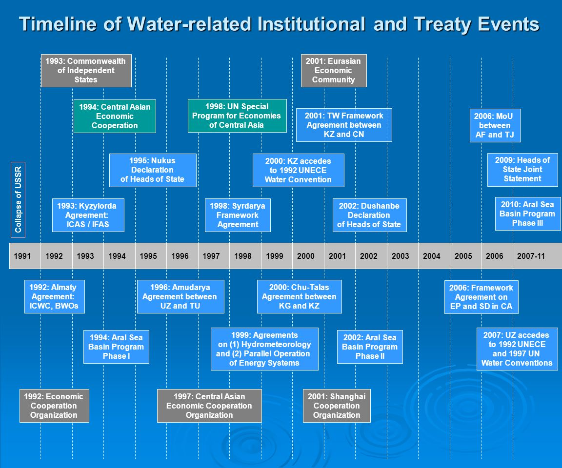 Timeline of Water-related Institutional and Treaty Events 2010: Aral Sea Basin Program Phase III 19911992199319941995199619971998199119921991199220012
