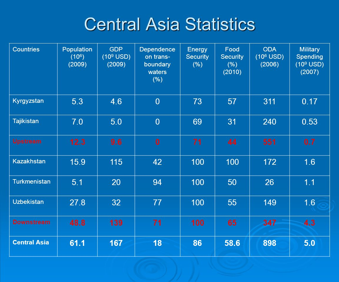 Central Asia Statistics CountriesPopulation (10 6 ) (2009) GDP (10 9 USD) (2009) Dependence on trans- boundary waters (%) Energy Security (%) Food Sec