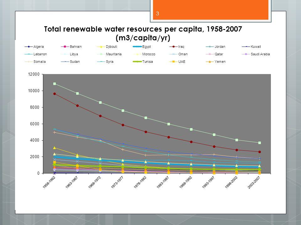 Total renewable water resources per capita (2008) (m3/capita/yr) 4