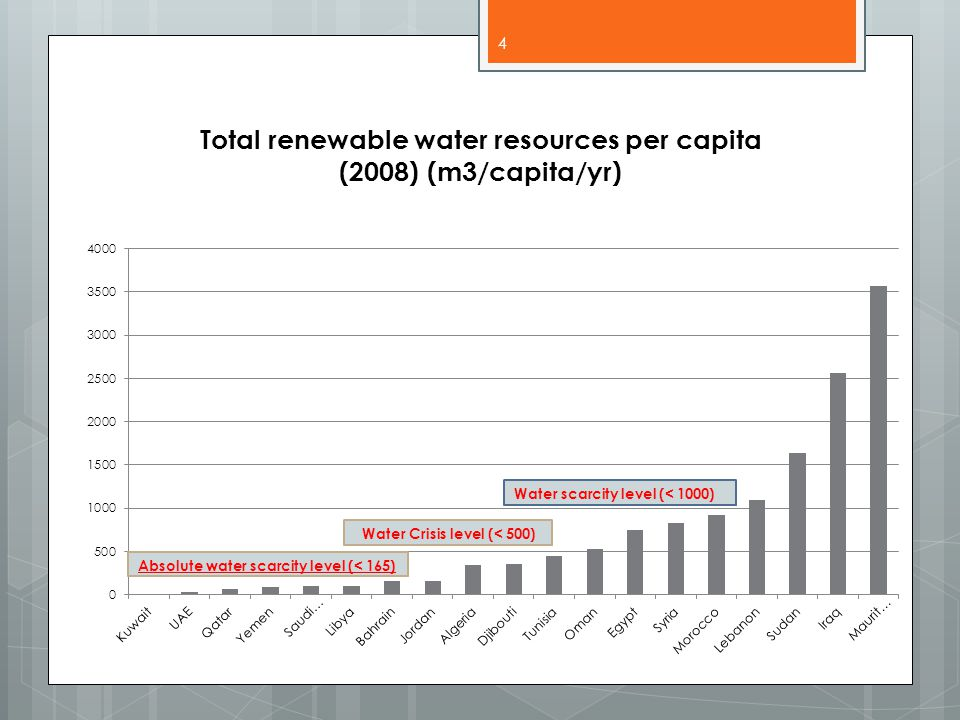 Total renewable water resources per capita (2008) (m3/capita/yr) 4
