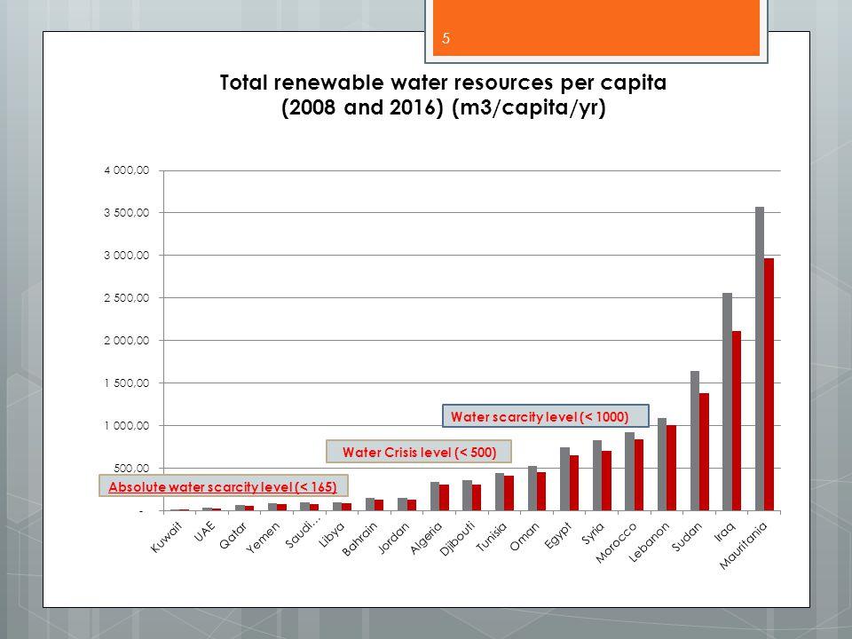Freshwater availability: 1955-2025 (m3/capita/yr) 6