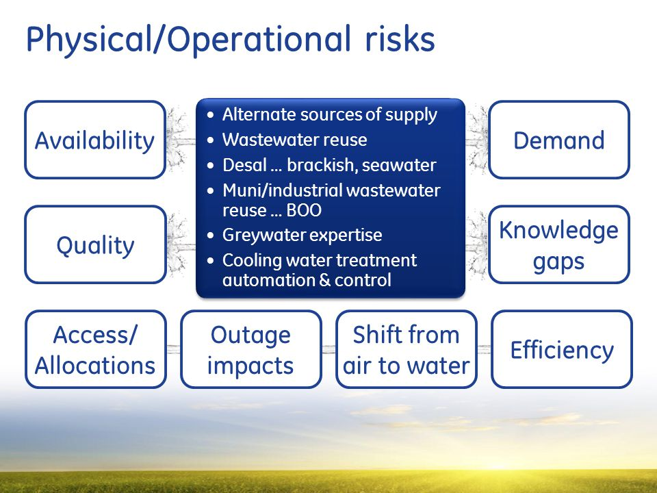 17 Physical/Operational risks Availability Quality Demand Access/ Allocations Efficiency Knowledge gaps Outage impacts Shift from air to water Alternate sources of supply Wastewater reuse Desal … brackish, seawater Muni/industrial wastewater reuse … BOO Greywater expertise Cooling water treatment automation & control Alternate sources of supply Wastewater reuse Desal … brackish, seawater Muni/industrial wastewater reuse … BOO Greywater expertise Cooling water treatment automation & control