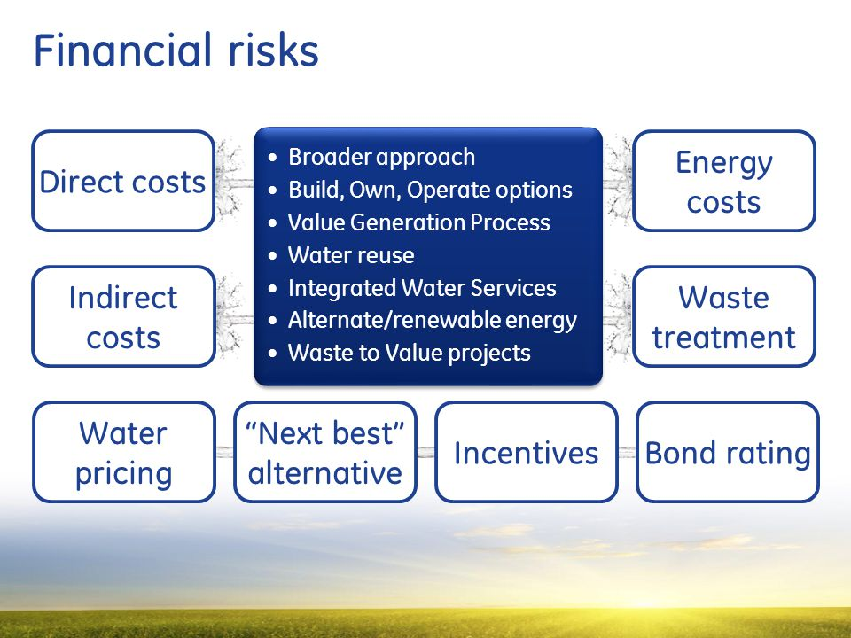19 Financial risks Direct costs Indirect costs Energy costs Water pricing Bond rating Waste treatment Next best alternative Incentives Broader approach Build, Own, Operate options Value Generation Process Water reuse Integrated Water Services Alternate/renewable energy Waste to Value projects Broader approach Build, Own, Operate options Value Generation Process Water reuse Integrated Water Services Alternate/renewable energy Waste to Value projects