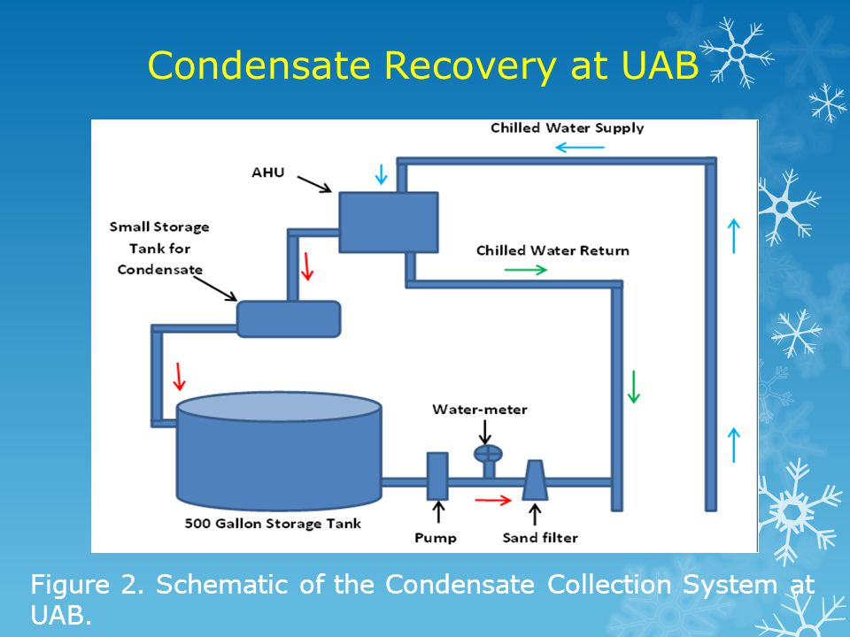 Condensate Recovery at UAB Figure 3.