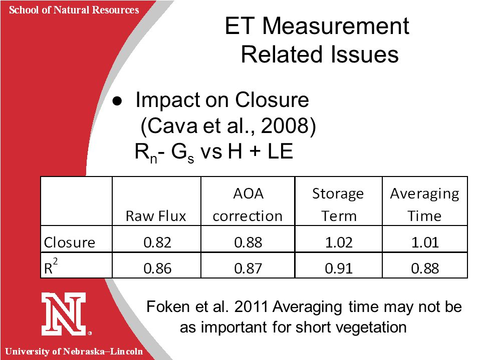 University of Nebraska Lincoln R School of Natural Resources Impact on Closure (Cava et al., 2008) R n - G s vs H + LE Foken et al. 2011 Averaging tim