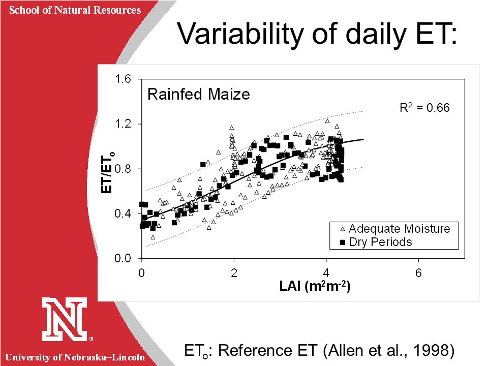 University of Nebraska Lincoln R School of Natural Resources Variability of daily ET: Growing Season ET o : Reference ET (Allen et al., 1998) R 2 = 0.