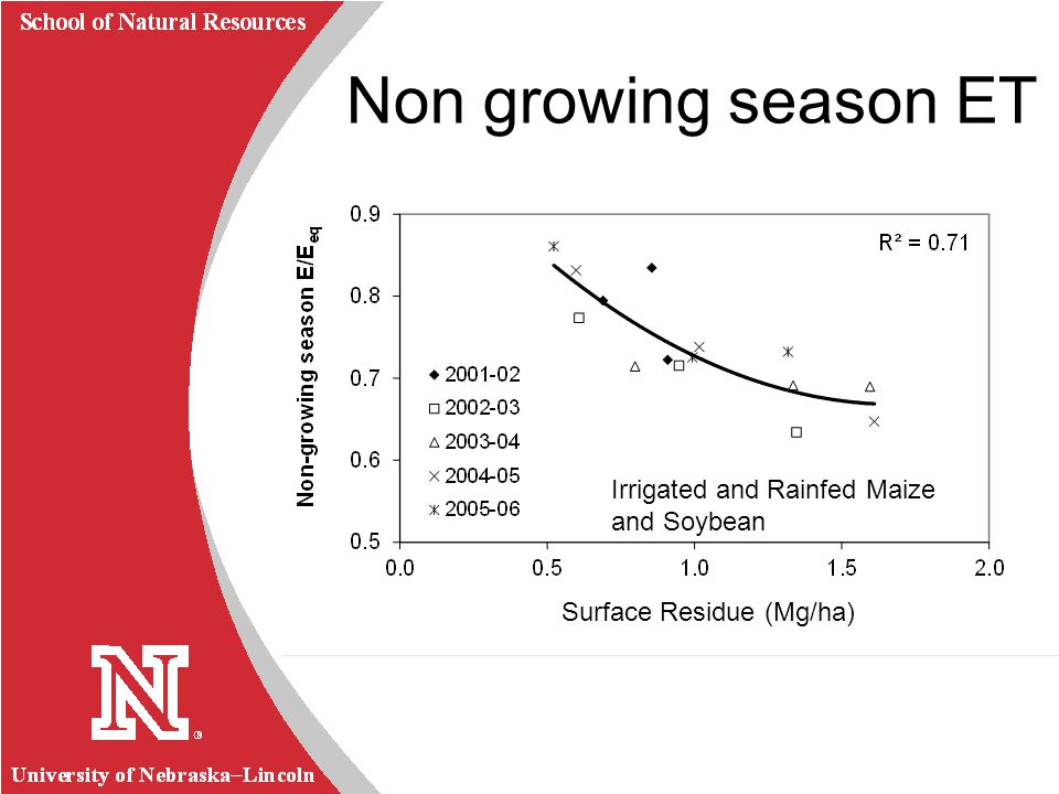University of Nebraska Lincoln R School of Natural Resources Non growing season ET Irrigated and Rainfed Maize and Soybean Surface Residue (Mg/ha)