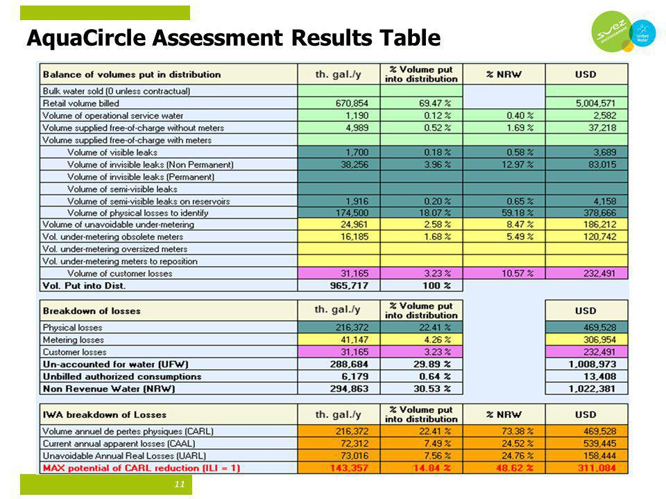 11 AquaCircle Assessment Results Table