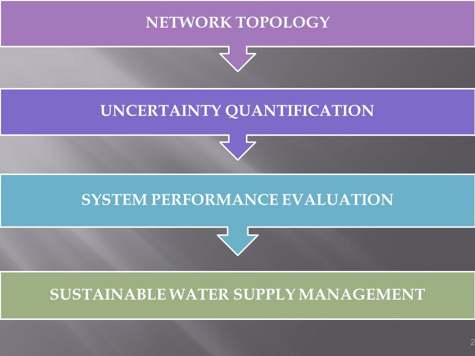2 SUSTAINABLE WATER SUPPLY MANAGEMENT SYSTEM PERFORMANCE EVALUATION UNCERTAINTY QUANTIFICATION NETWORK TOPOLOGY