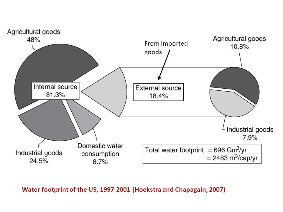Water footprint of the US, 1997-2001 (Hoekstra and Chapagain, 2007) From imported goods