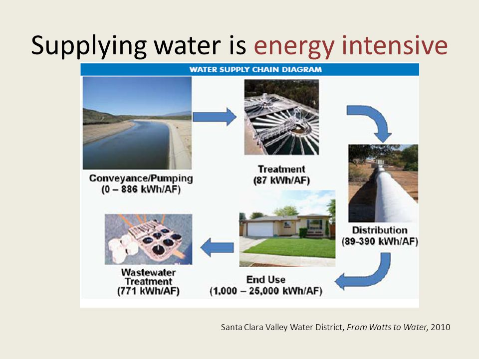 Supplying water is energy intensive Santa Clara Valley Water District, From Watts to Water, 2010