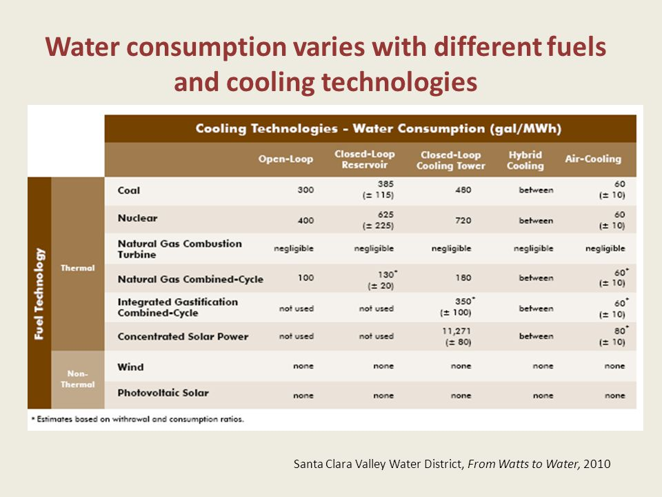 Water consumption varies with different fuels and cooling technologies Santa Clara Valley Water District, From Watts to Water, 2010