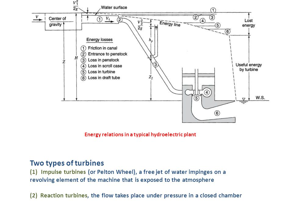 Energy relations in a typical hydroelectric plant Two types of turbines (1)Impulse turbines (or Pelton Wheel), a free jet of water impinges on a revolving element of the machine that is exposed to the atmosphere (2) Reaction turbines, the flow takes place under pressure in a closed chamber