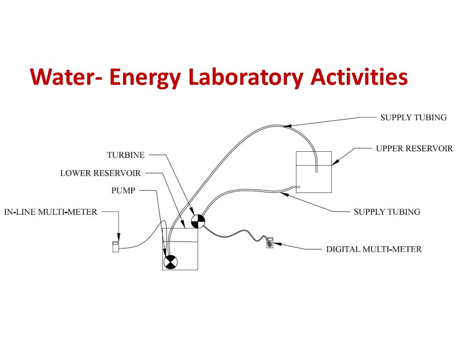 Water- Energy Laboratory Activities