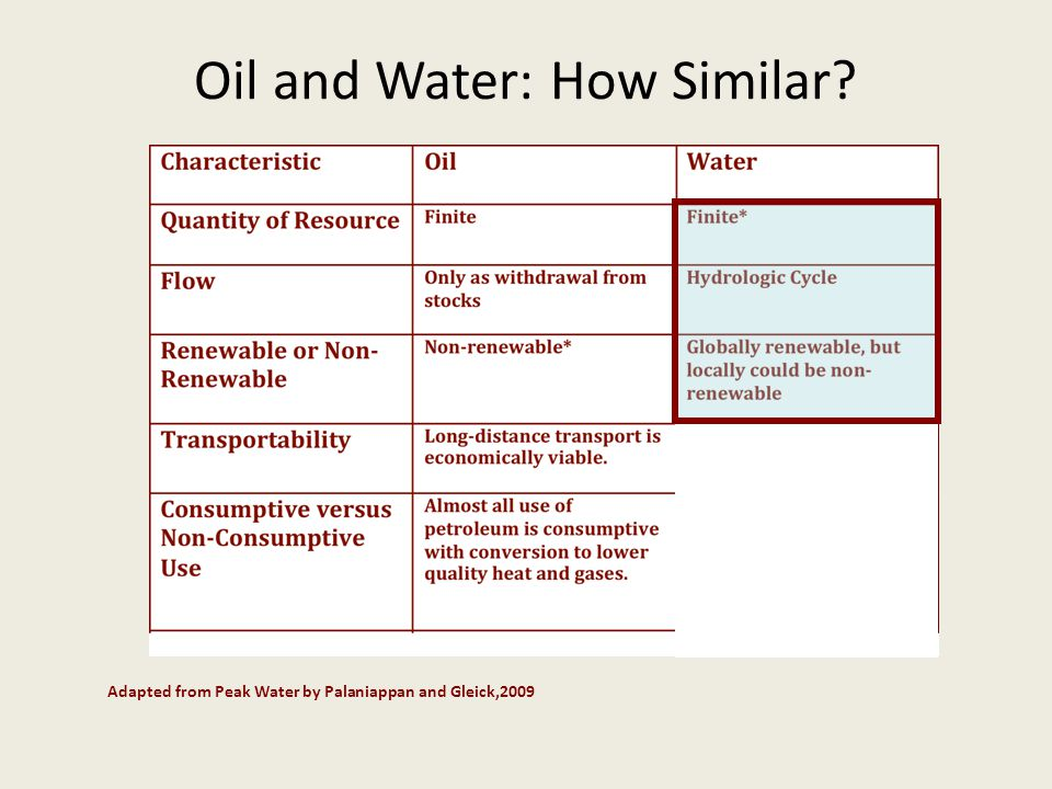 Oil and Water: How Similar Adapted from Peak Water by Palaniappan and Gleick,2009