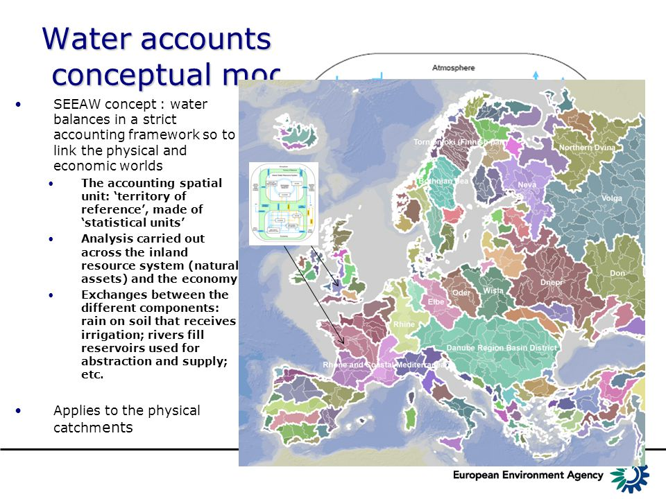 The EEA approach EEA engaged in developing reference methods, implementing spatial systems and collecting data to carry out these accounts (as a side outcome of standardised water balances) A reference system (Ecrins), based on JRCs research and Corine Land cover has been developed (now publicly available) Climate data re-modelled to meet EEAs needs, apportioned by elementary catchment for monthly aggregates (soon daily) Lakes, dams and reservoirs identified, documented and integrated River discharge - the validation variable - collected, integrated and processed monthly at river segment level.