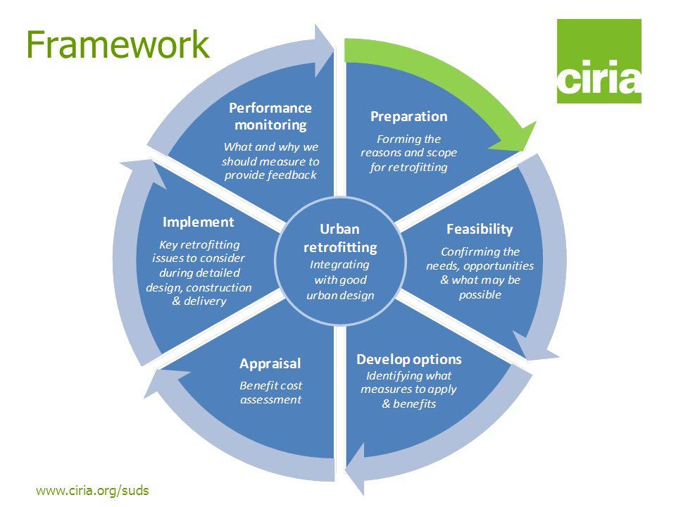 www.ciria.org/suds Framework