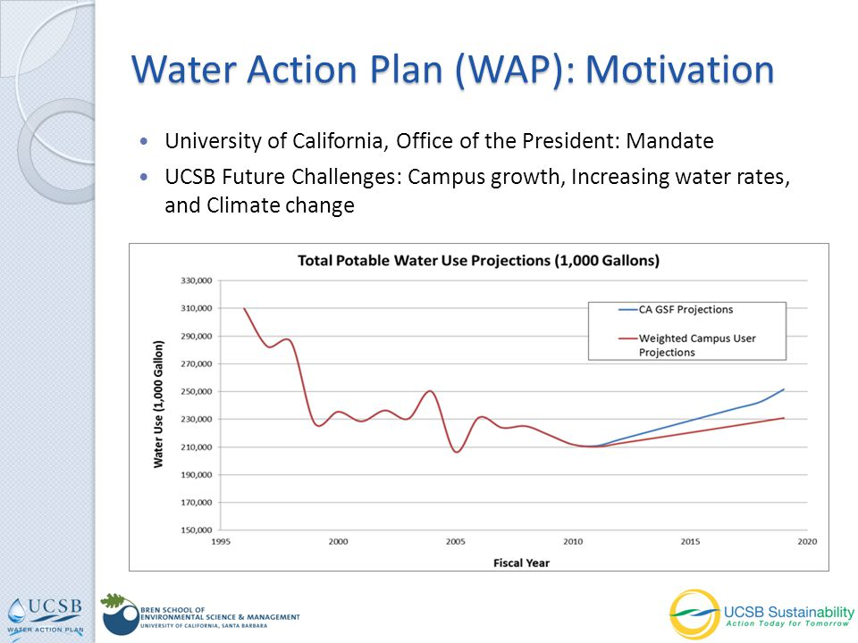 University of California, Office of the President: Mandate UCSB Future Challenges: Campus growth, Increasing water rates, and Climate change Water Act