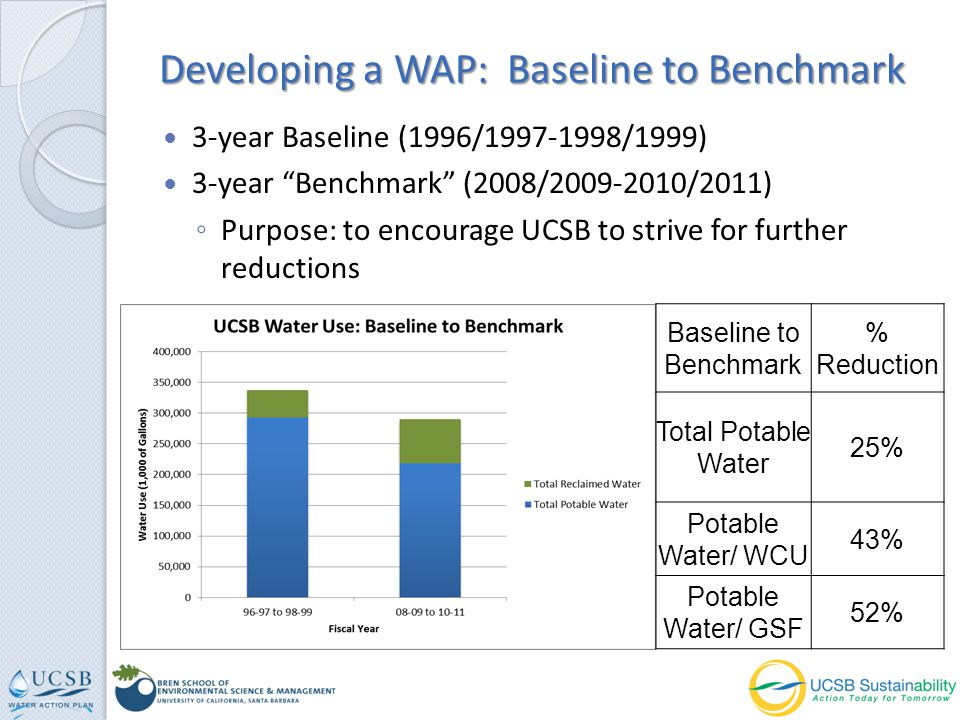 3-year Baseline (1996/1997-1998/1999) 3-year Benchmark (2008/2009-2010/2011) Purpose: to encourage UCSB to strive for further reductions Developing a WAP: Baseline to Benchmark Baseline to Benchmark % Reduction Total Potable Water 25% Potable Water/ WCU 43% Potable Water/ GSF 52%