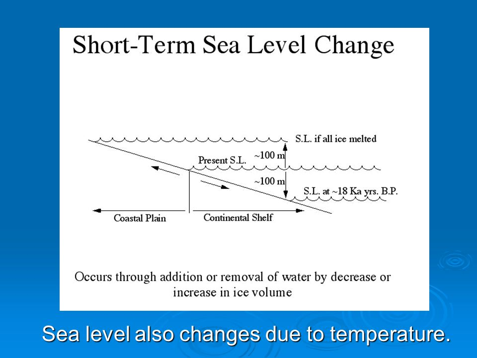 Sea level also changes due to temperature.