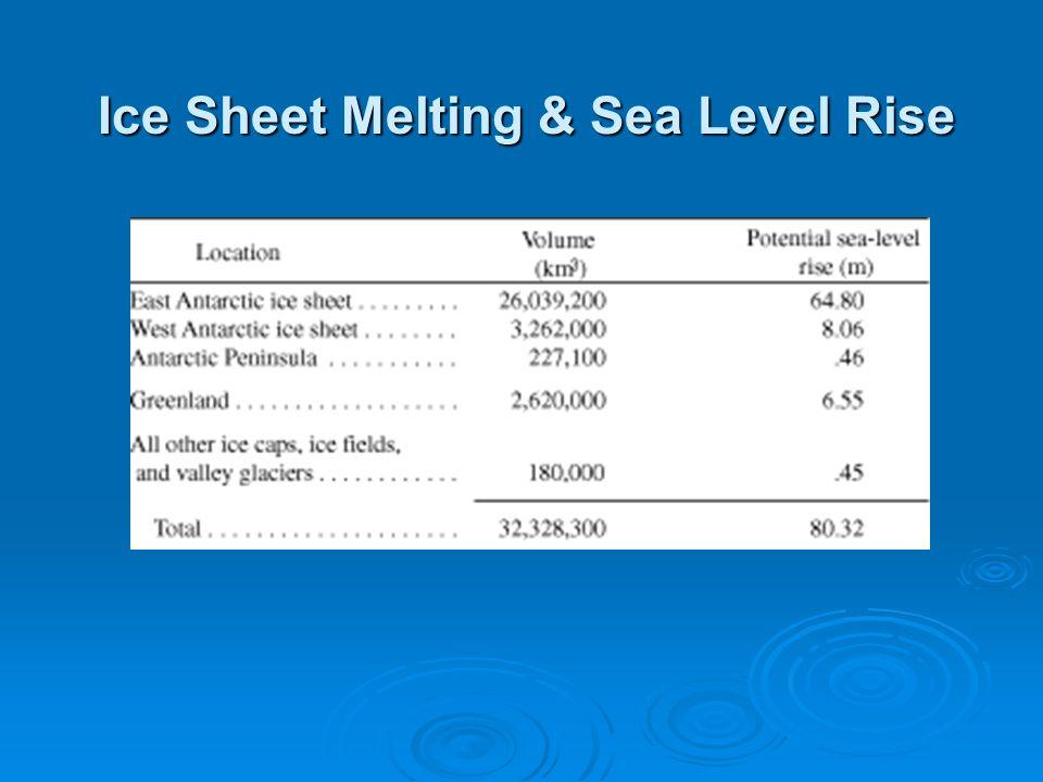 Ice Sheet Melting & Sea Level Rise