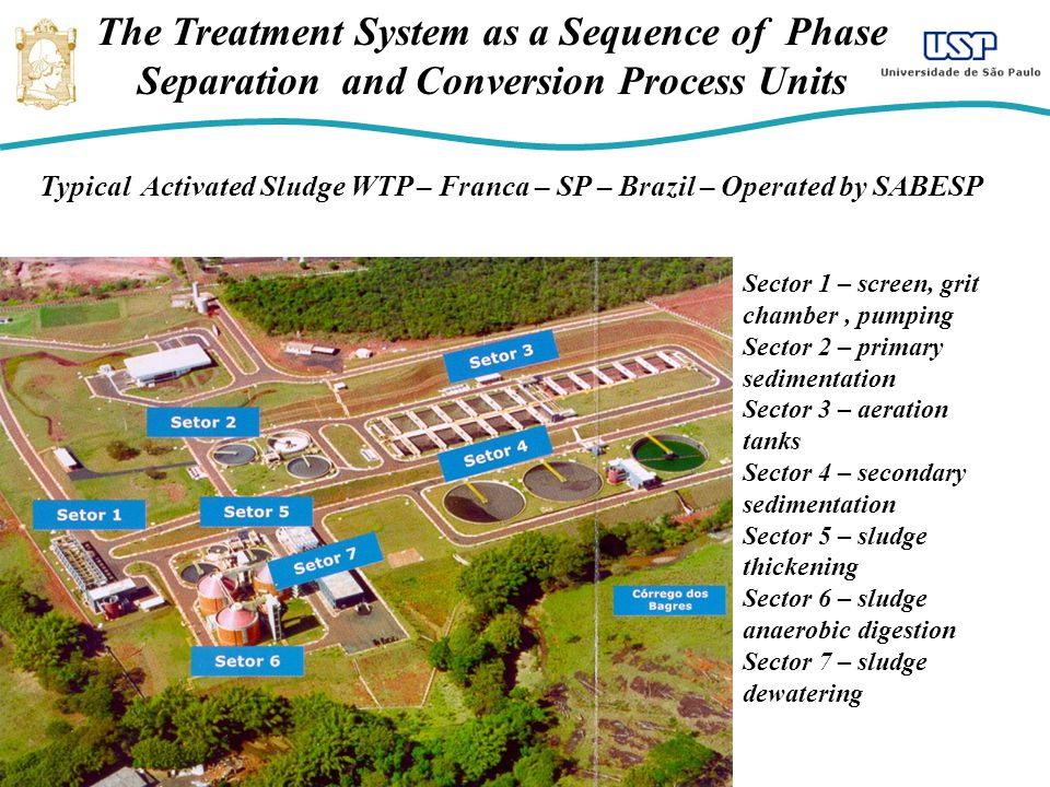 The Treatment System as a Sequence of Phase Separation and Conversion Process Units Typical Activated Sludge WTP – Franca – SP – Brazil – Operated by