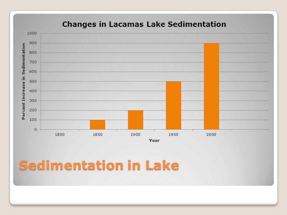 Land Use Around Lacamas Lake