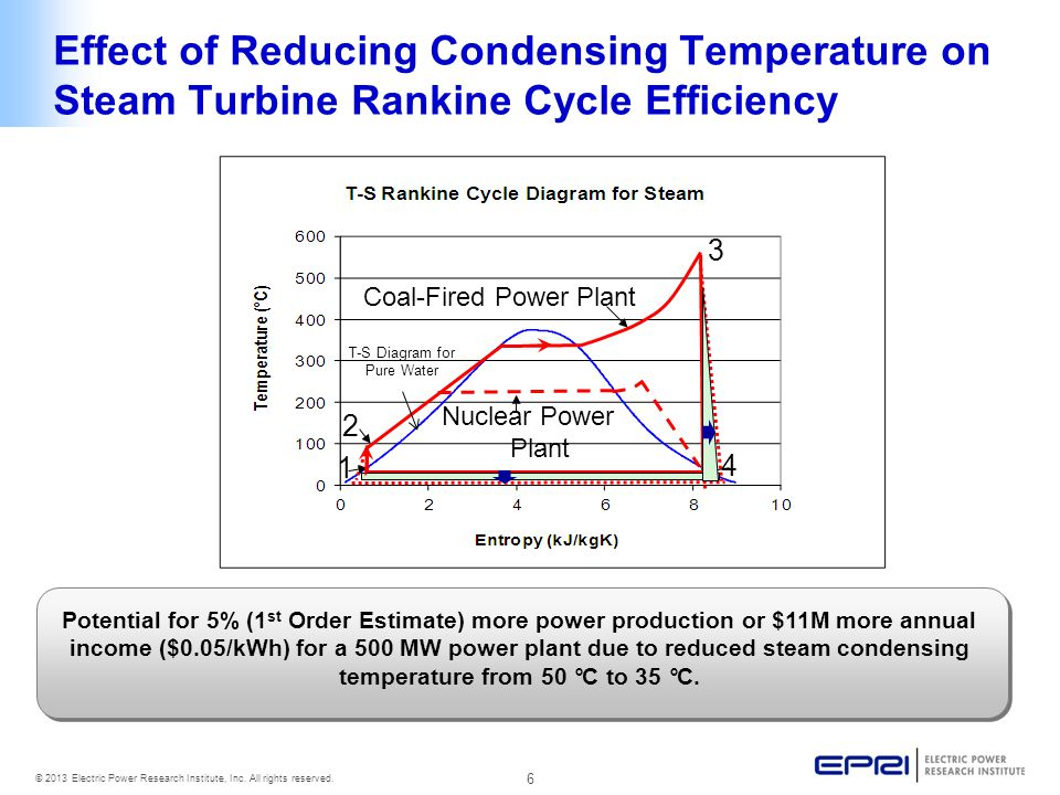 6 © 2013 Electric Power Research Institute, Inc. All rights reserved. Effect of Reducing Condensing Temperature on Steam Turbine Rankine Cycle Efficie