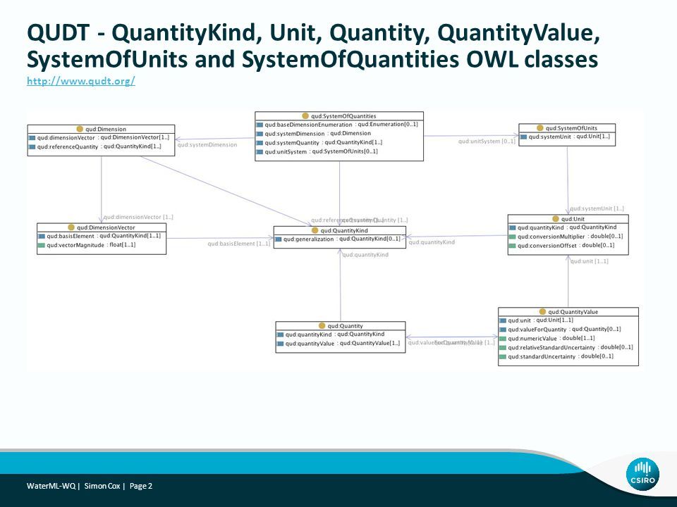 QUDT - QuantityKind, Unit, Quantity, QuantityValue, SystemOfUnits and SystemOfQuantities OWL classes http://www.qudt.org/ WaterML-WQ | Simon Cox | Pag