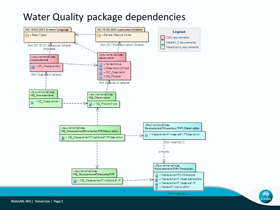 WaterML-WQ | Simon Cox | Page 2 Water Quality package dependencies