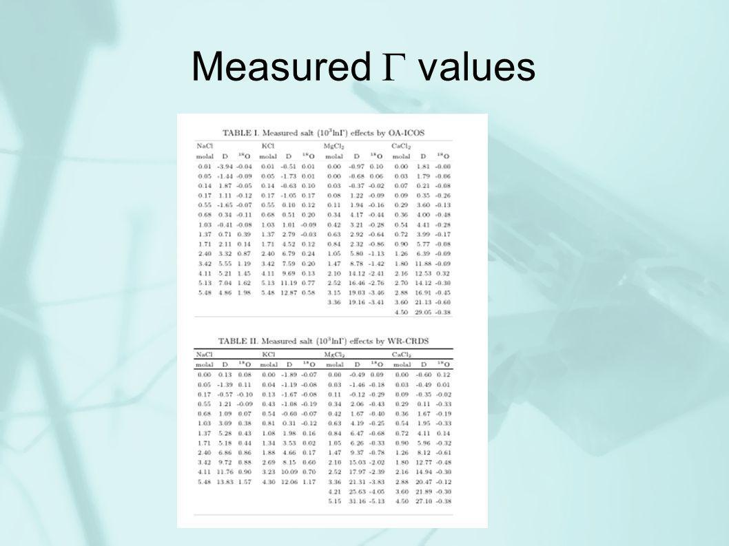 Measured values