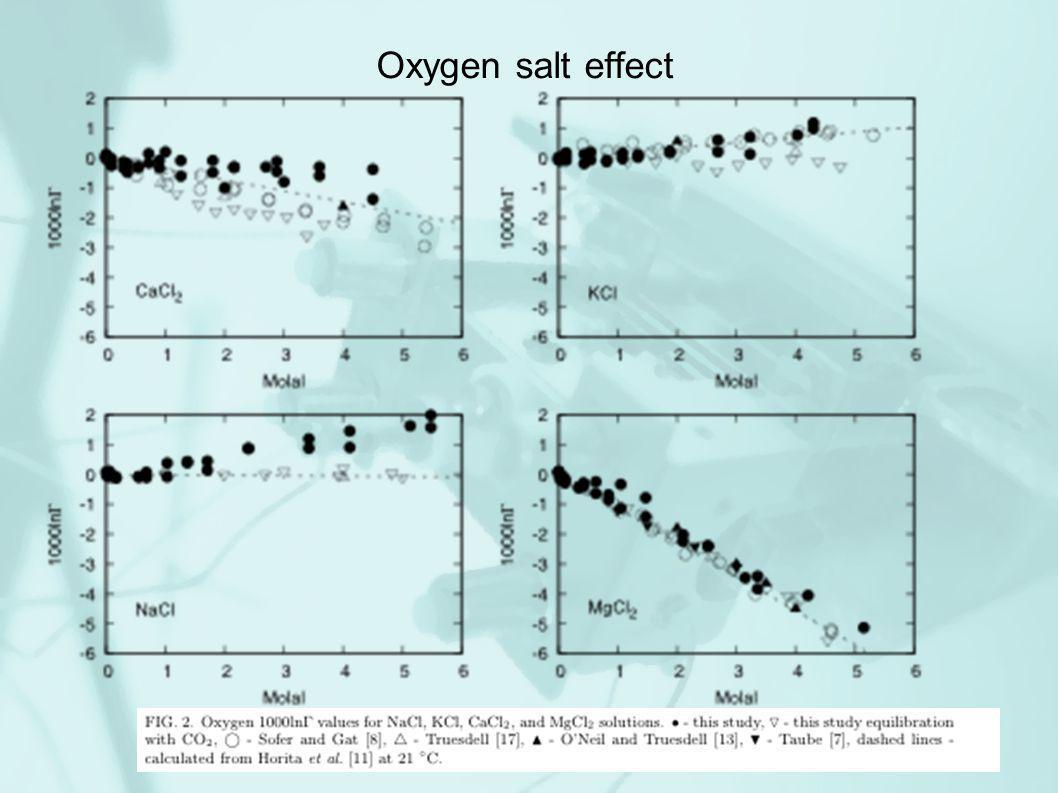 Oxygen salt effect