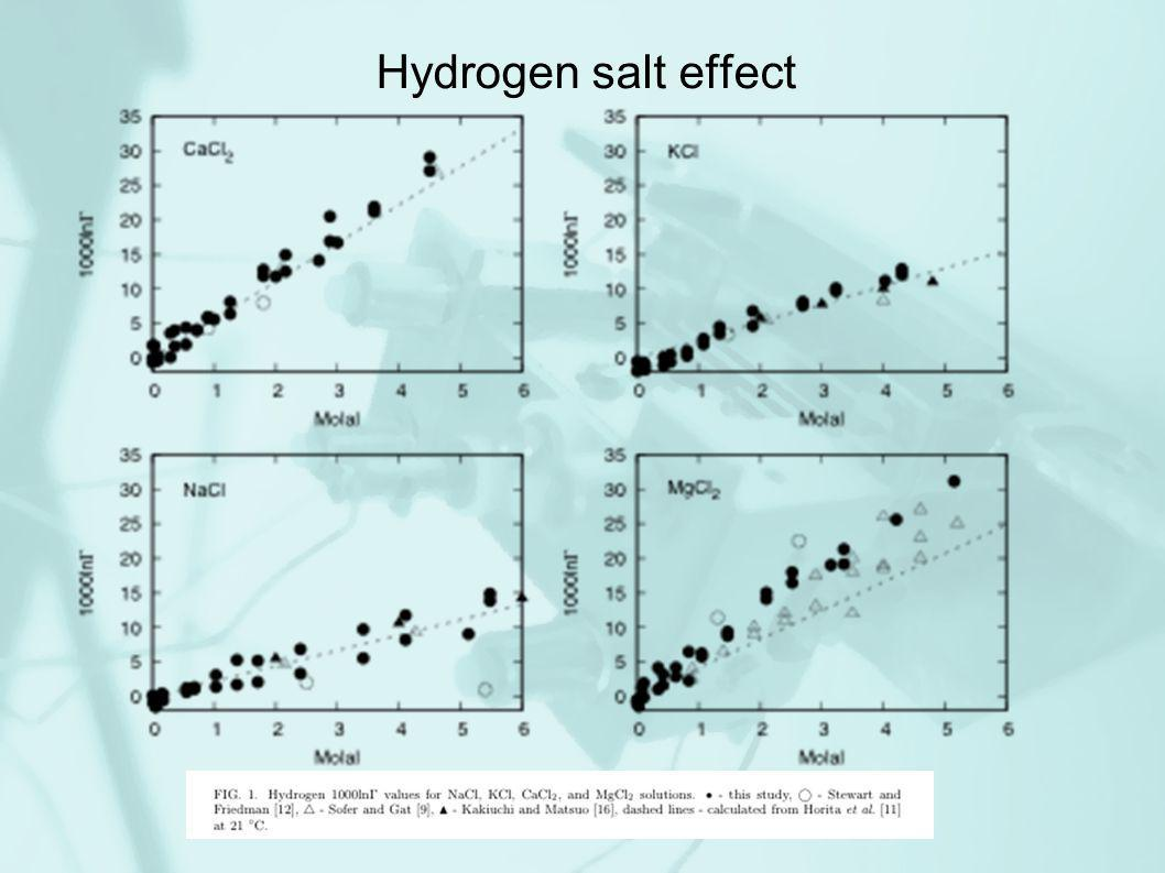 Hydrogen salt effect
