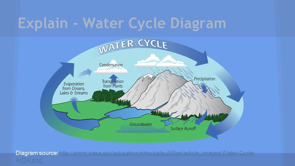 Explain - Water Cycle Diagram Diagram source: http://pmm.nasa.gov/education/sites/default/files/article_images/Water-Cycle- Art2A.pnghttp://pmm.nasa.g