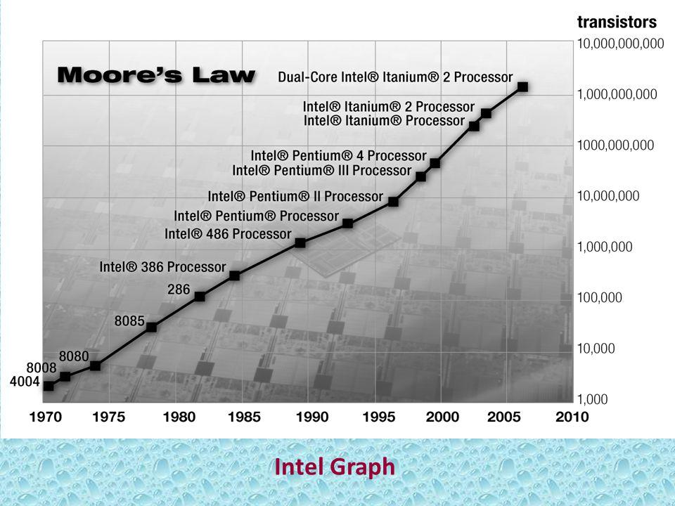 Intel Graph