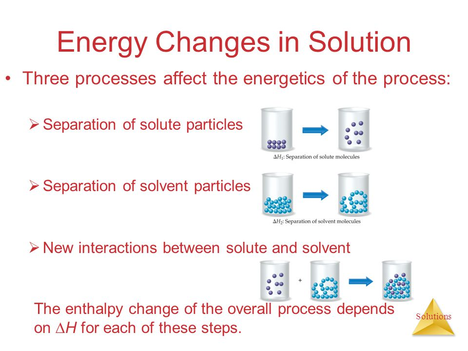 Energy Changes in Solution Three processes affect the energetics of the process: Separation of solute particles Separation of solvent particles New in