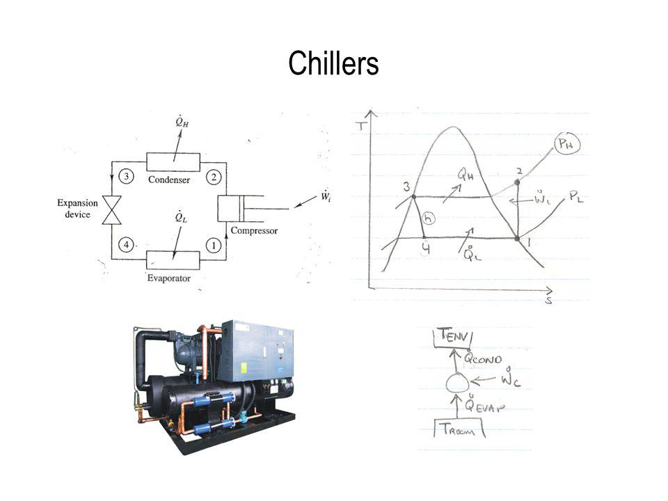 Water-Cooled Chiller E/Q = 0.8 kW/ton = 67 kWh/mmBtu Unit cost of cooling = $6.70 /mmBtu