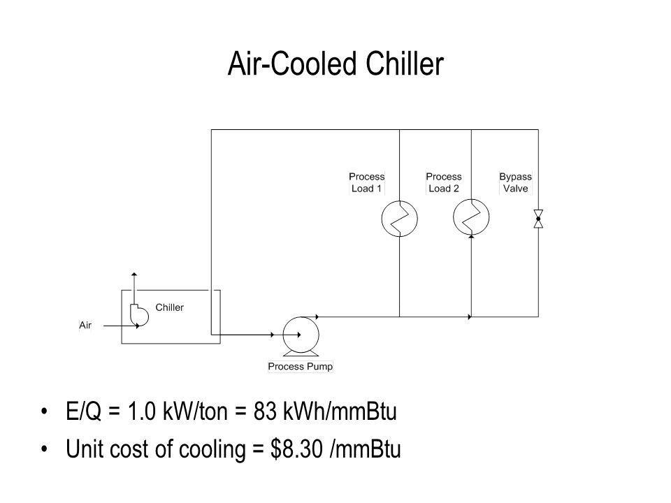 Absorption Chiller E/Q = 1 Btu-heat / Btu-cooling Eff-boiler = 80% Unit cost of cooling = $12.50 /mmBtu