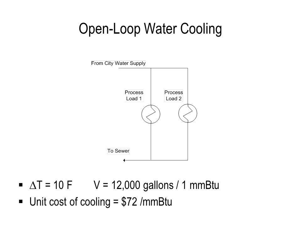 Compressed Air Cooling 150 scfm at 100 psig to produce 10,200 Btu/hr cooling 4.5 scfm per hp Unit cost of cooling = $272 /mmBtu