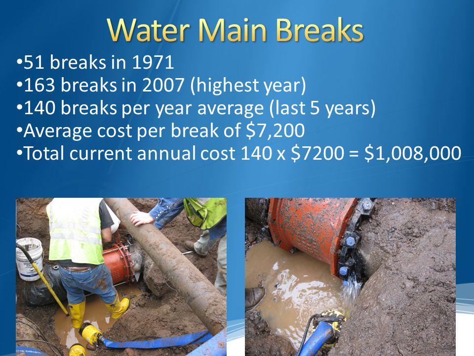 DecadeBreaks per Year 1930 s4 1940 s6 1950 s11 1960 s30 1970 s50 1980 s55 1990 s55 2000 s141 Average Water Main Breaks per Year per Decade
