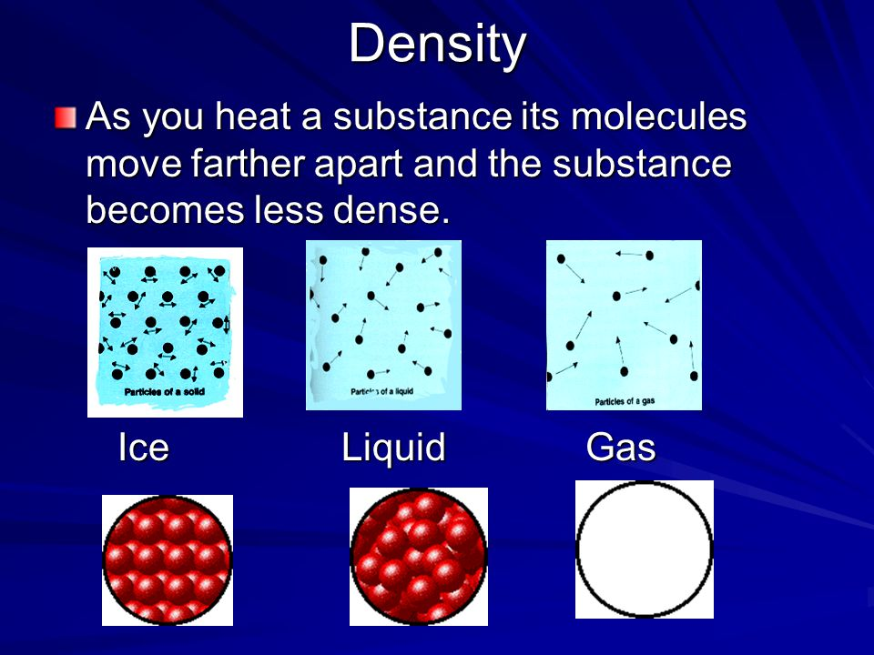 Density As you heat a substance its molecules move farther apart and the substance becomes less dense. Ice Liquid Gas Ice Liquid Gas