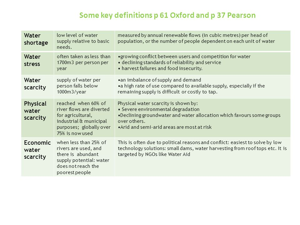 Some key definitions p 61 Oxford and p 37 Pearson Domestic Water shortage low level of water supply relative to basic needs.