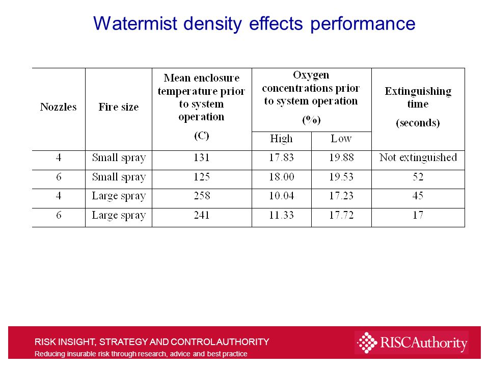 RISK INSIGHT, STRATEGY AND CONTROL AUTHORITY Reducing insurable risk through research, advice and best practice Watermist density effects performance