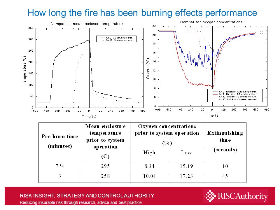 RISK INSIGHT, STRATEGY AND CONTROL AUTHORITY Reducing insurable risk through research, advice and best practice Fire size effects performance