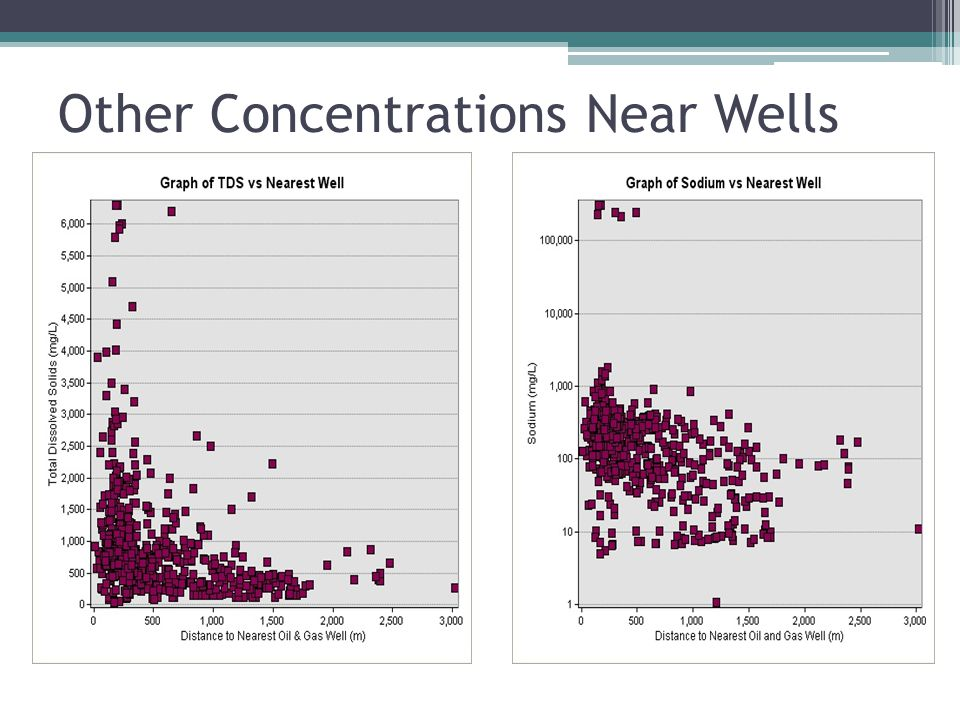 Other Concentrations Near Wells