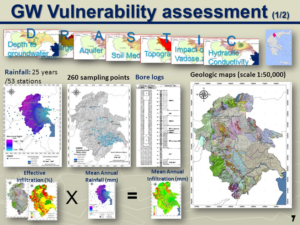 8 Ground Water Vulnerability as compared to NO 3 concentration Installations/Activities plotted against Ground Water Vulnerability Reliability Check Use… LANDUSE to estimate RISK GW Vulnerability assessment (1/2)