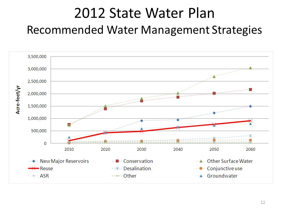 2012 State Water Plan Recommended Water Management Strategies 12