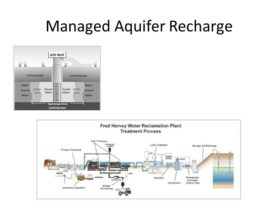 Managed Aquifer Recharge